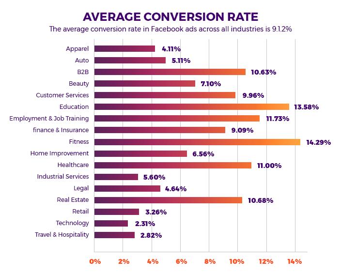 Grafica 5 likes tasa de conversion.png