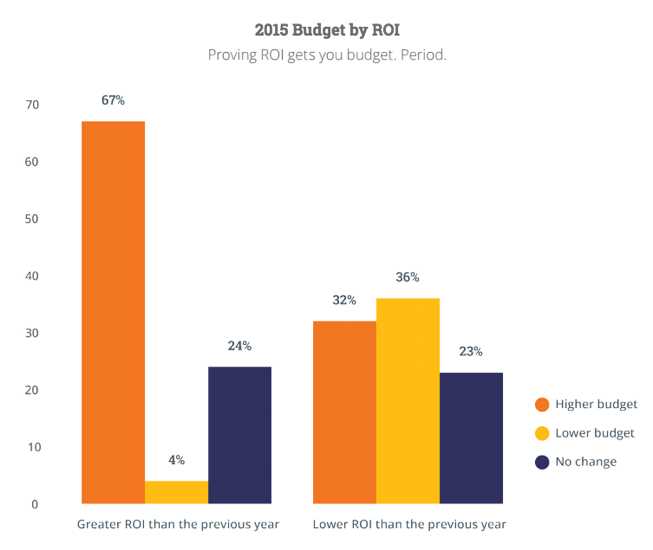 gráfica Hubspot State of Inbound 2015.png