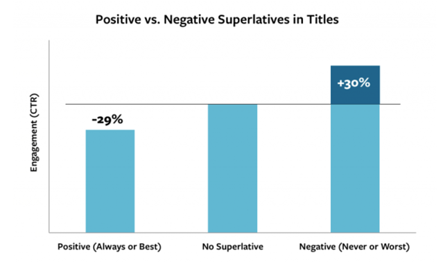 positive vs negative superlatives in titles.png