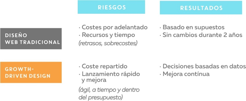 Riesgos y resultados del Growth-Driven Design