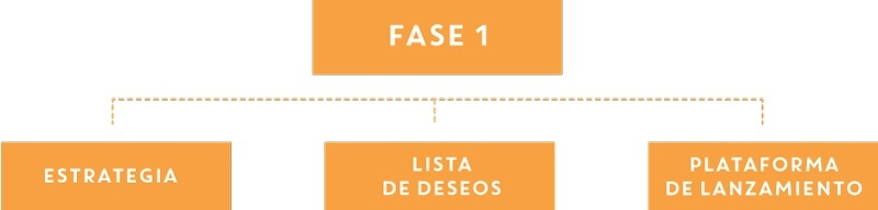 Fase 1 del Growth-Driven Design
