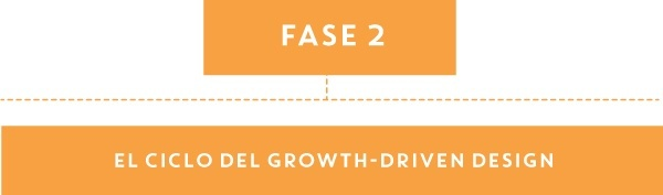 Fase 2 del Growth-Driven Design