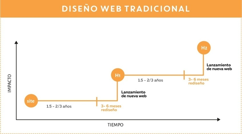 growth-driven-design-diseno-paginas-web-tradicional-1