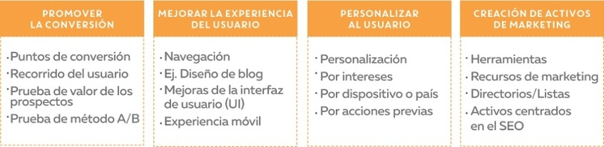 Planificación en el Growth-Driven Design