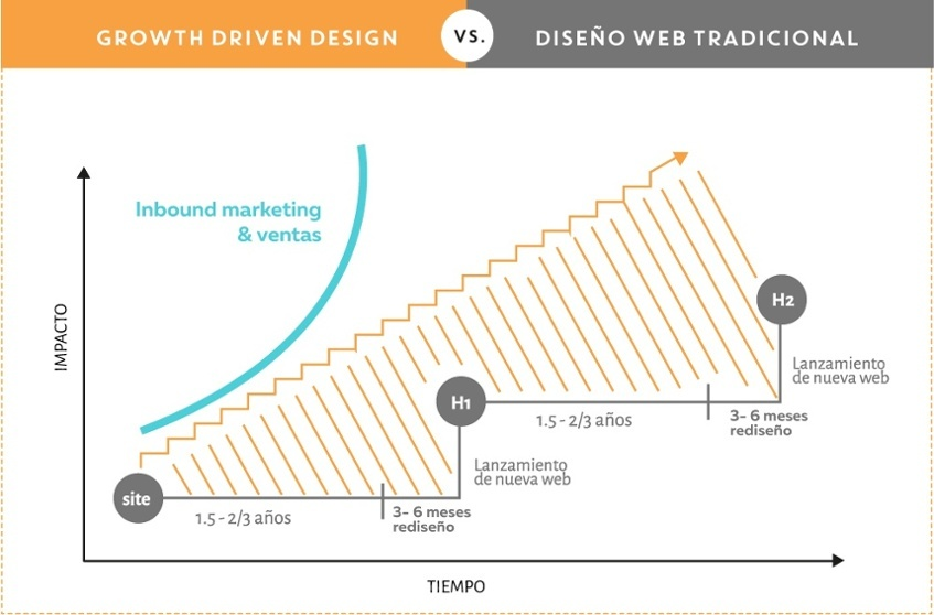 Growth-Driven Design vs. Diseño Web Tradicional